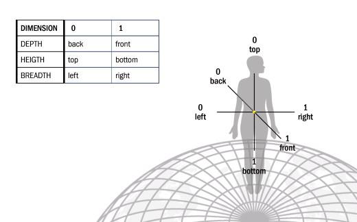 Drie dimensies met semantische merkers 0 en 1