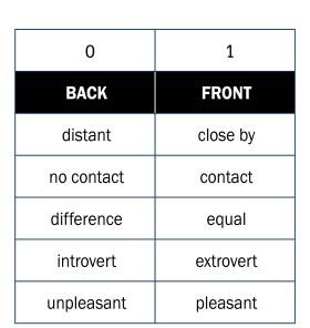 D-tabel
