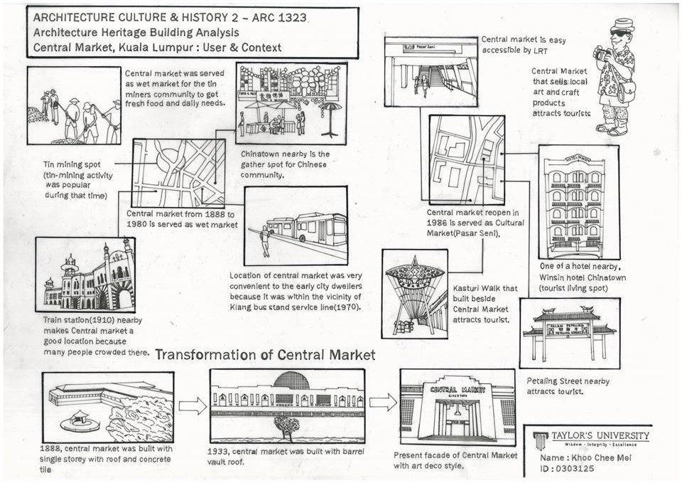 Architecture Heritage Building Analysis ( Central Market