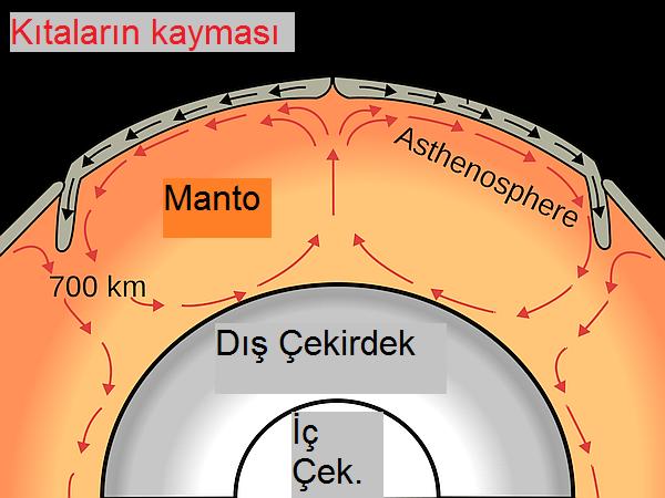 Okları takip edin: Dünya'nın manyetik alanı taşınım hareketleriyle oluşuyor.