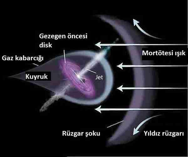 Gezegen-yıldız-kara_delik-güneş_sistemi-protoplanetary_disk
