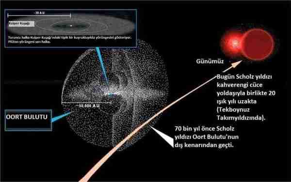 nemesis-ölüm_yıldızı-oort-oort_bulutu-göktaşı