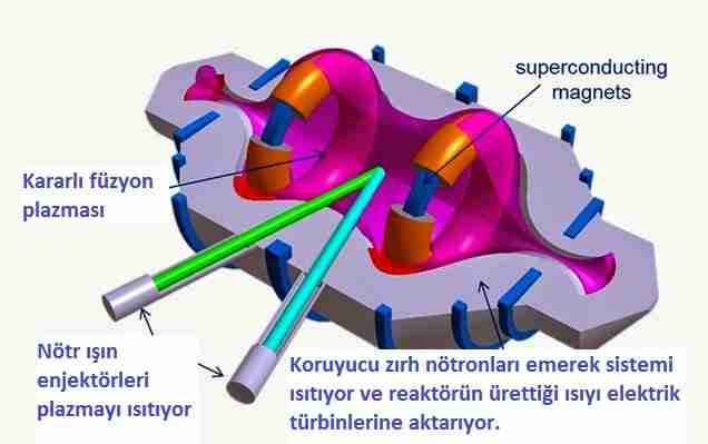 mobil_füzyon-füzyon-nükleer_füzyon-tri_alpha