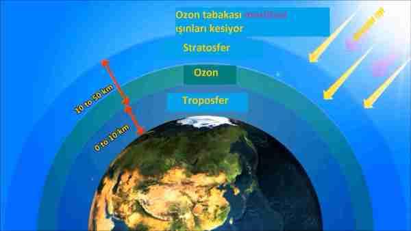 ozon-venüs-cfc-kloroflorokarbon-çevre