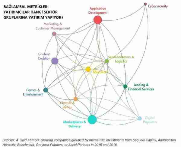 melek_yatırımcı-yapay_zeka-risk_sermayesi-yatırımcı-girişimc
