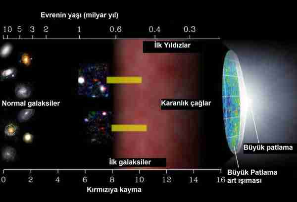 ilk_yıldızlar-morötesi-astrofizik-yıldızlar-yıldız