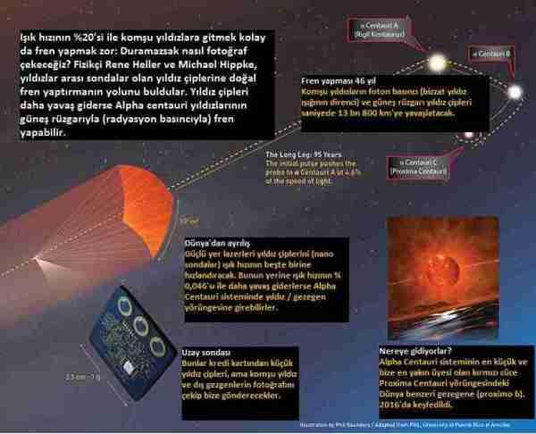 Lazer-yelkeni-ile-komşu-yıldızlara-nasıl-ulaşacağız
