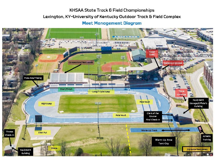 track and field diagram harley davidson dallas kentucky high school athletic association uk parking map unified interactive explanatory presentation
