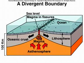 earthquake diagram with labels hyundai accent engine divergent boundaries - explore learn