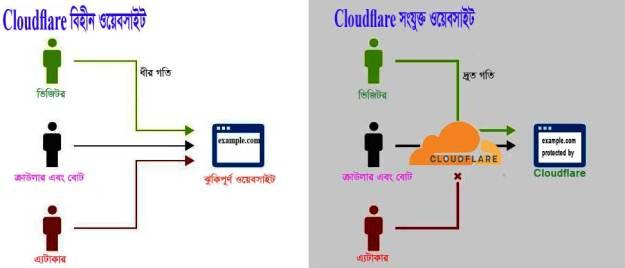 Cloudflare কি এবং কেন