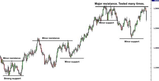support-resistance-with-maj