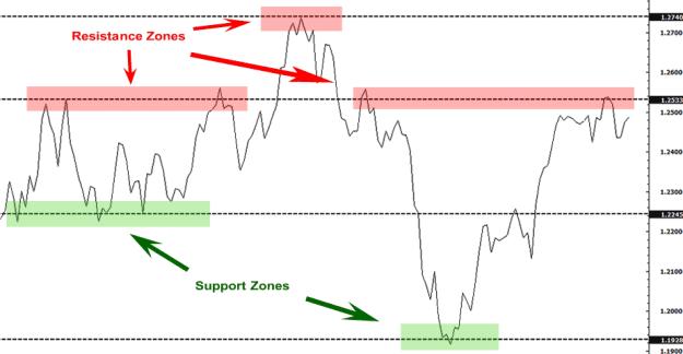 সাপোর্ট এবং রেসিস্টেন্স support-resistance-zones-line-chart