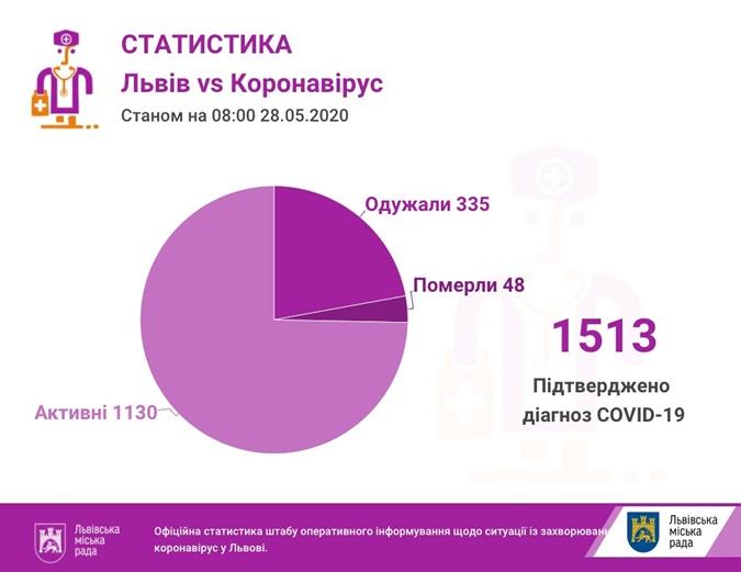 На Львівщині антирекорд: 70 випадків коронавірусу за добу