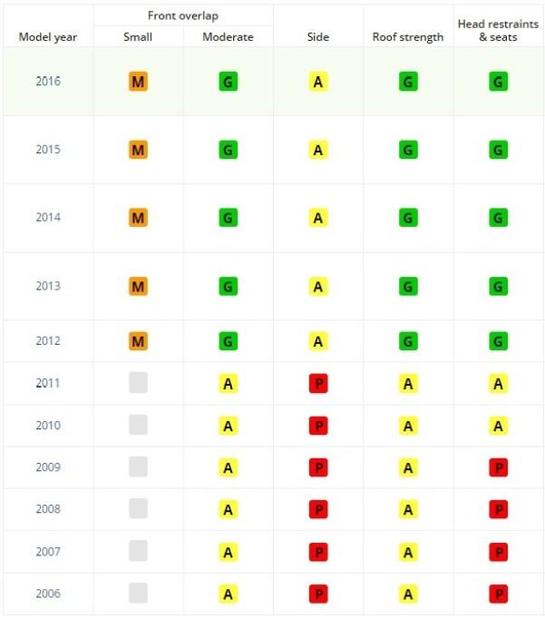 Результаты испытаний IIHS KIA Rio 2016