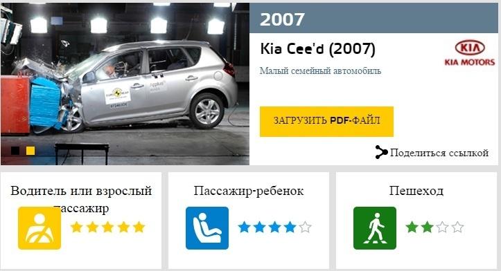 KIA CEE'D EuroNCAP 2007