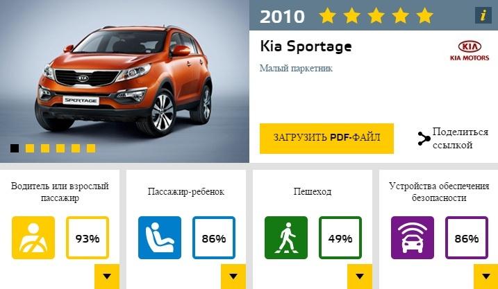 EuroNCAP KIA SPORTAGE 2010