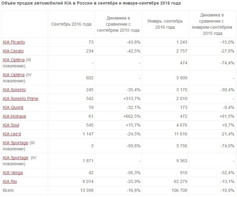 Объемы продаж КИА Моторс Рус за январь-сентябрь 2016 года