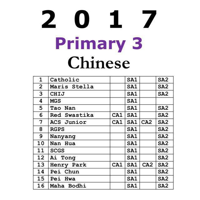 2017 Primary 3 Exam Papers Chinese + Free 2010-2016