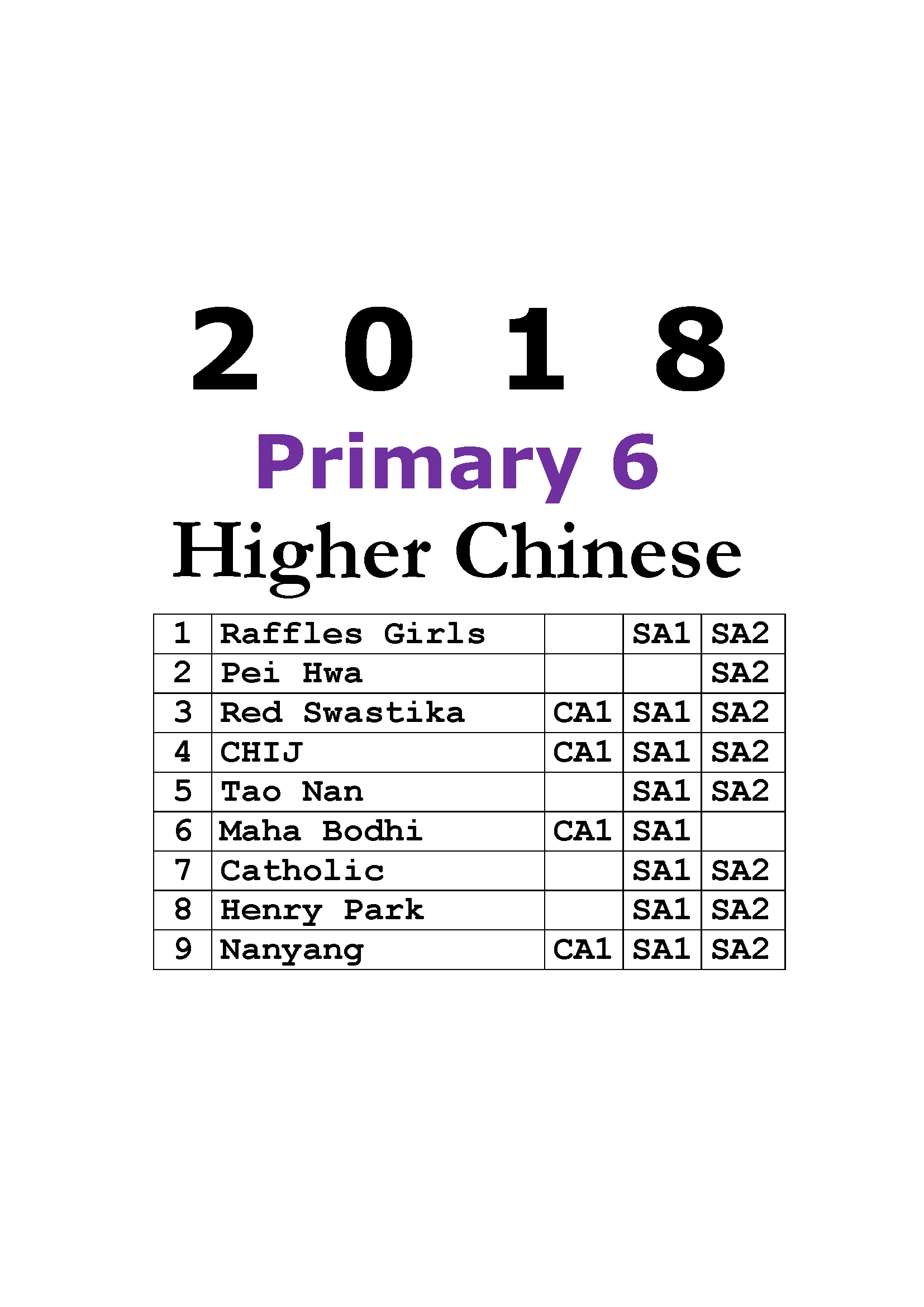 2018 Primary 6 Exam Papers (all subjects) + Free 2010-2017