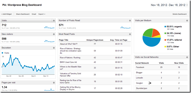 Custom Reporting in Google Analytics