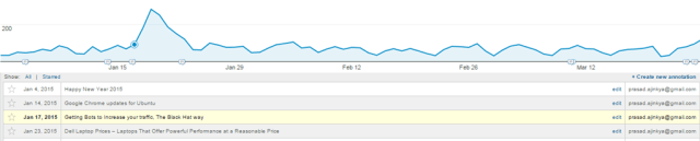 Traffic Spike on Kidakaka.com