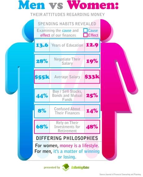 女、男差別:態度與金錢的因果關係(Src:goo.gl/RbxKG)