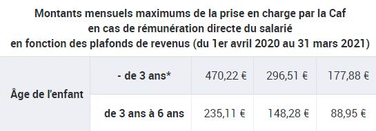 aide cmg : tableau caf des montants mensuels maximums de la prise en charge caf en cas de rémunération directe du salarié