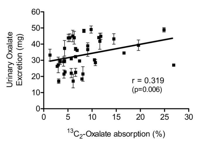 knight et al oxalate absorption and 24 hour urine oxalate