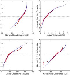 creatinine values in stone formers [ 1024 x 1024 Pixel ]