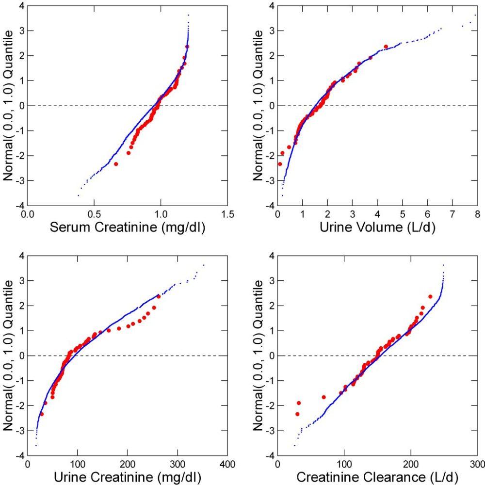 medium resolution of creatinine values in stone formers