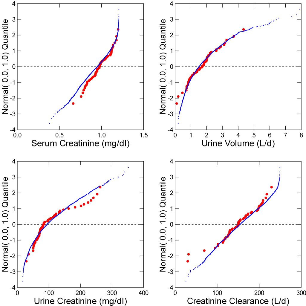 hight resolution of creatinine values in stone formers