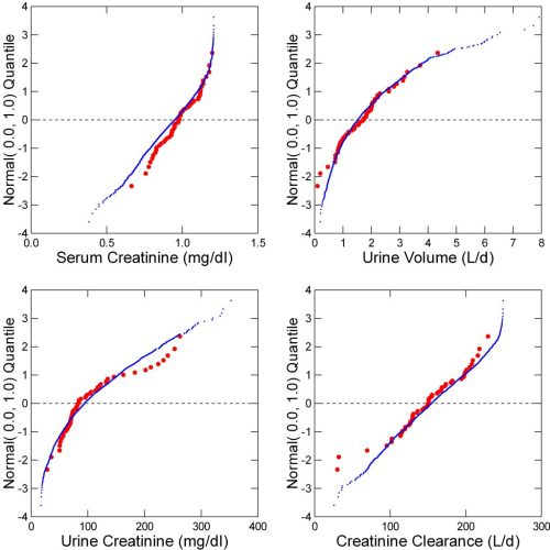 small resolution of creatinine values in stone formers
