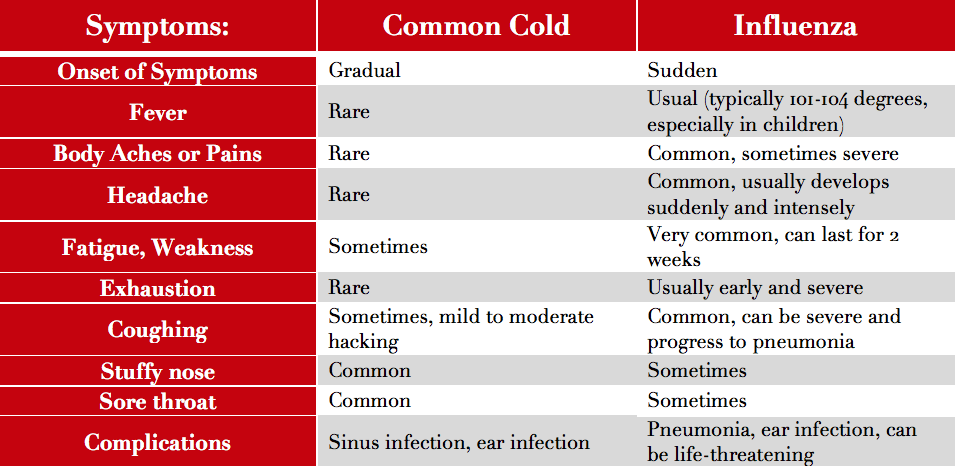Flu Symptoms | Influenza vs. The Common Cold | What Is The Flu?