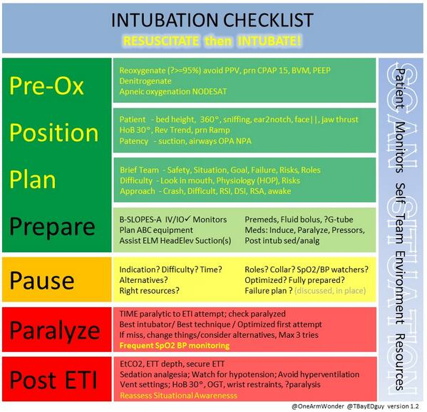 Another RSI checklist