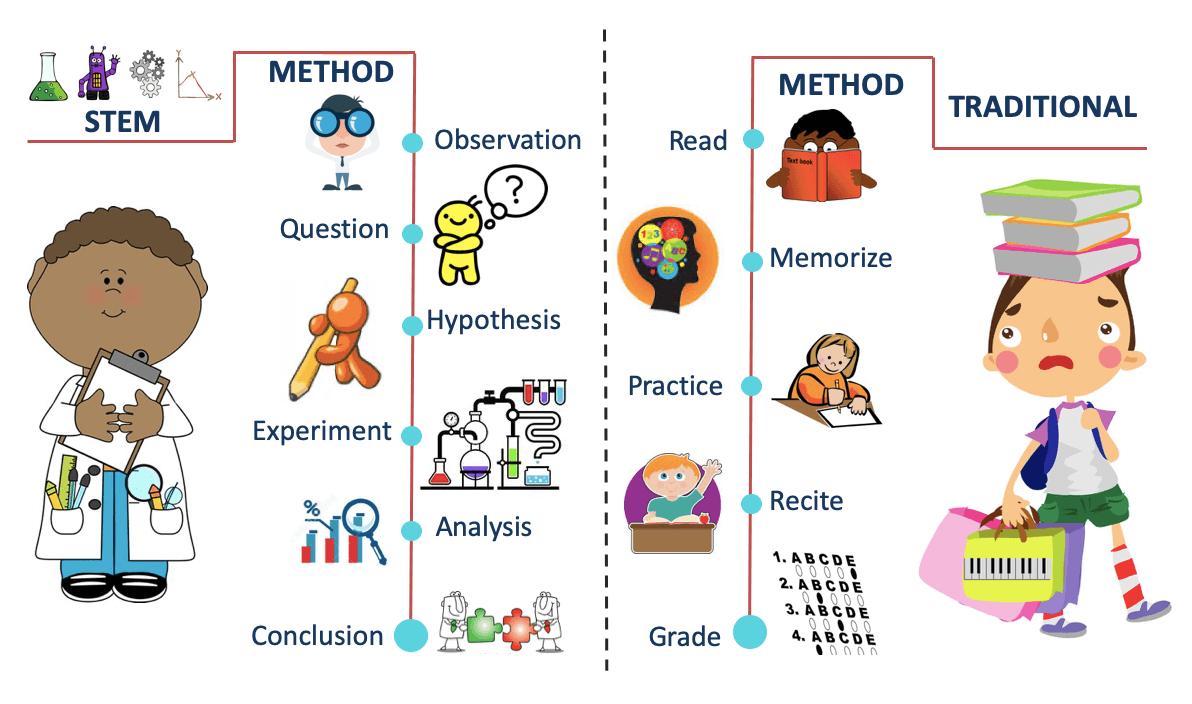 STEM education Method