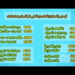 ارقام سايلنت  قناة كراميش الفضائية Karameesh Tv