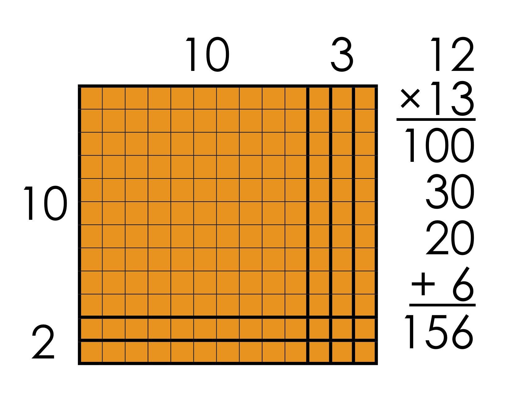 Multiplication Area Model Worksheets Pdf