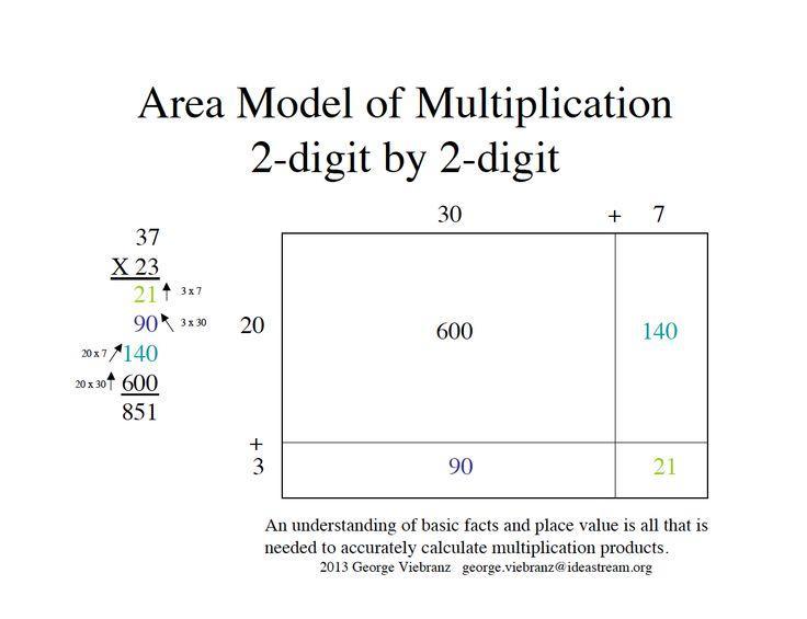 Multiplication Worksheets Grade 4 Area Model