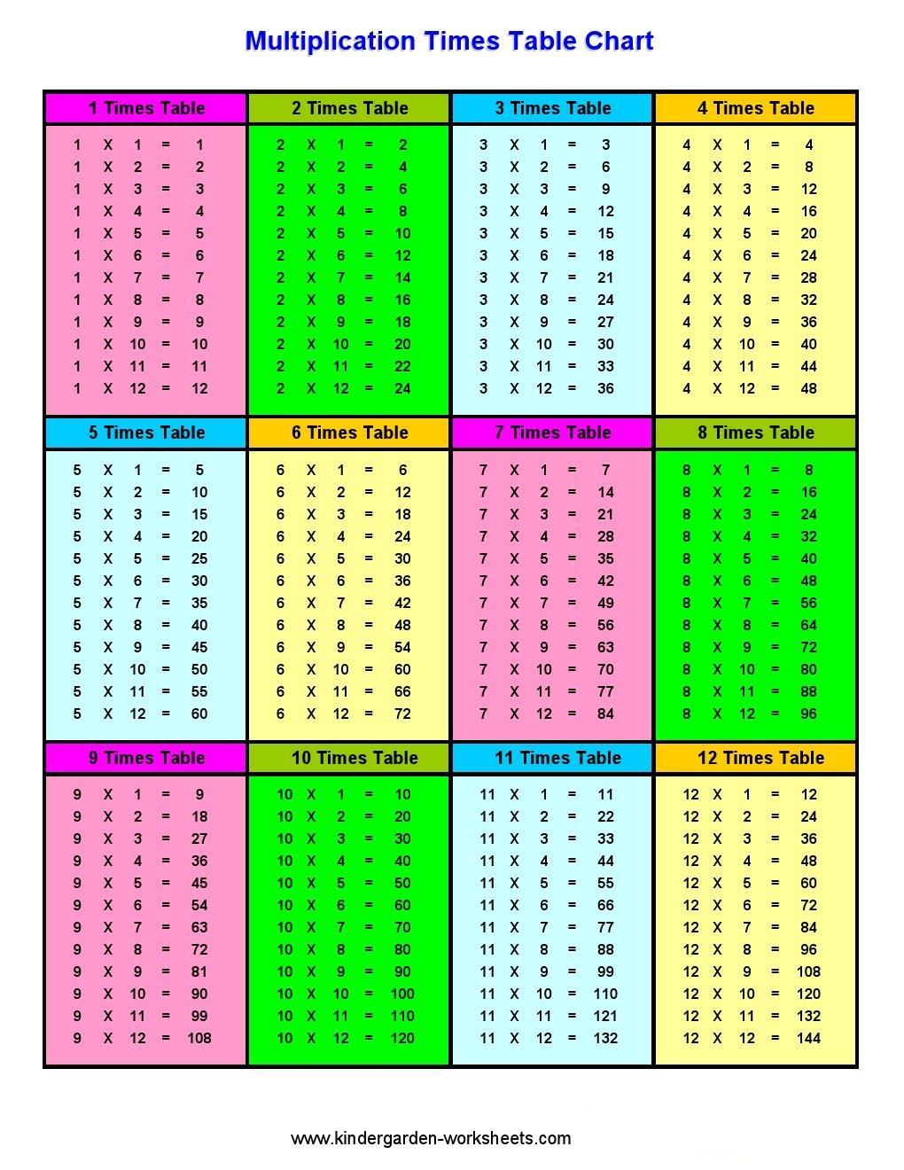 Multiplication Worksheets Kindergarten 1