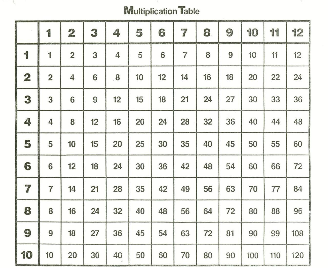 Multiplication Worksheets Numbers 1-12 2