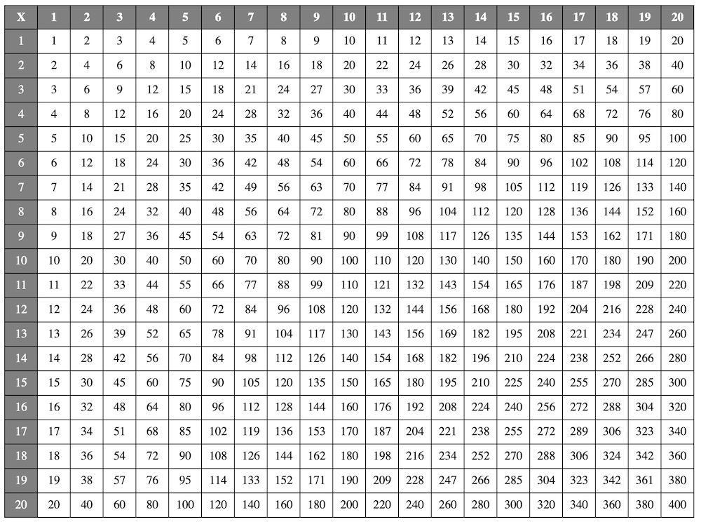 Multiplication Worksheets Table 4