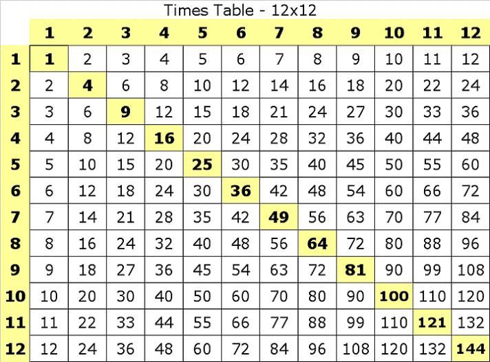 Multiplication Worksheets To 12