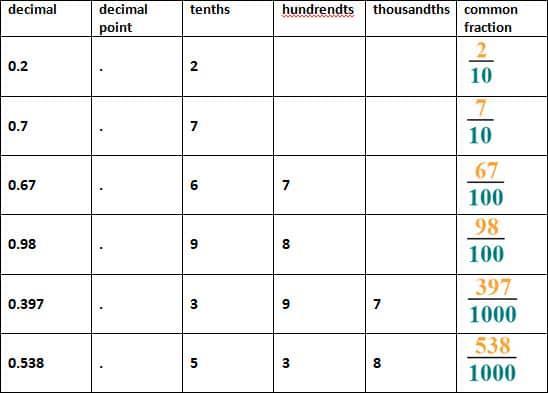 Math Worksheets Decimals 8