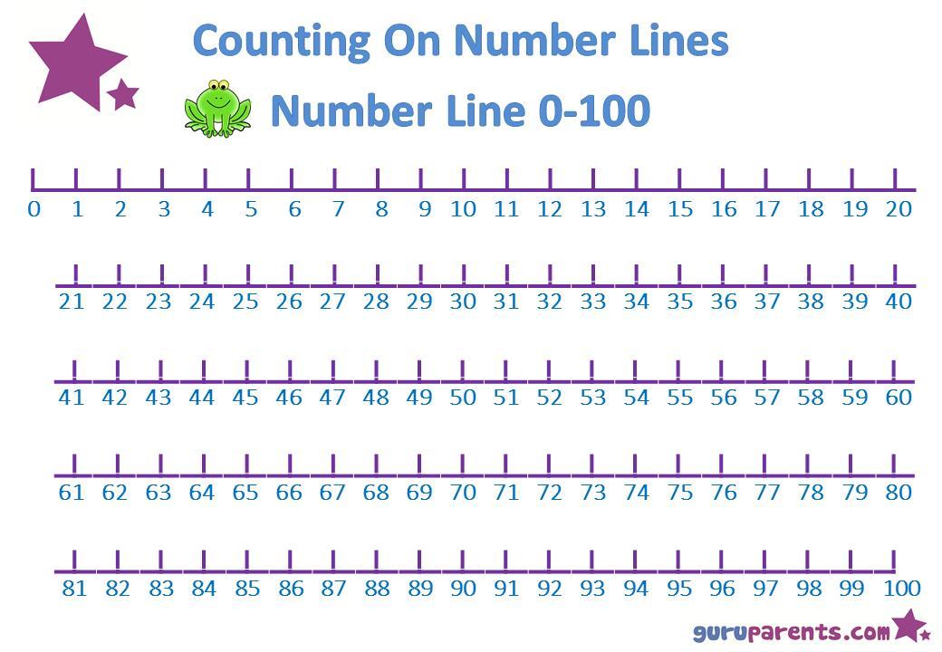 Math Worksheets Grade 3 Number Line