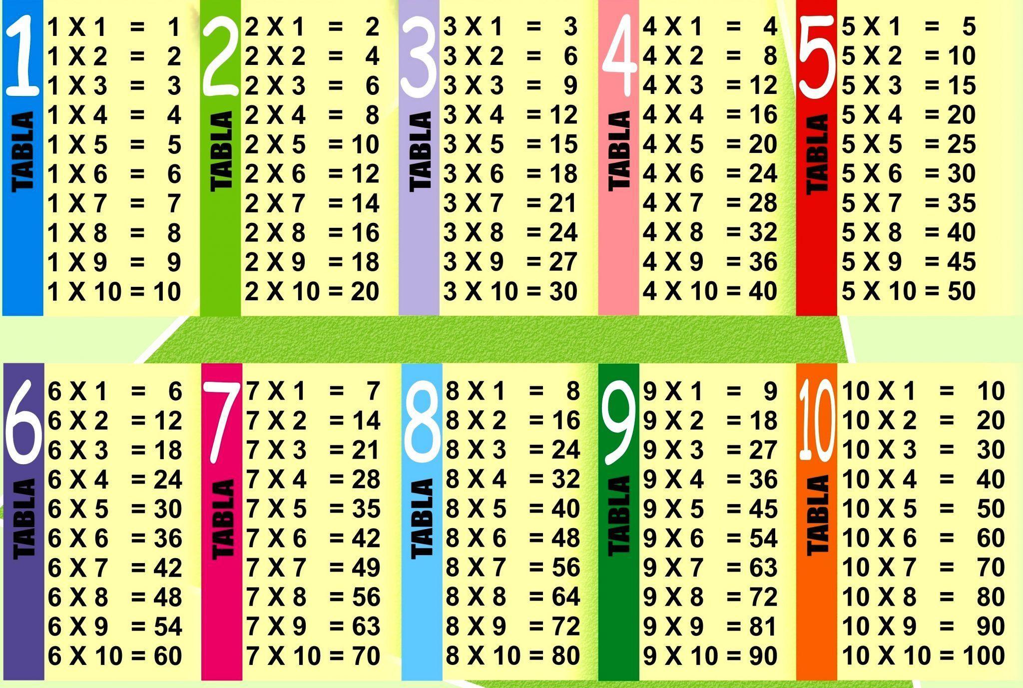 Math Worksheets Multiplication Tables 1-12