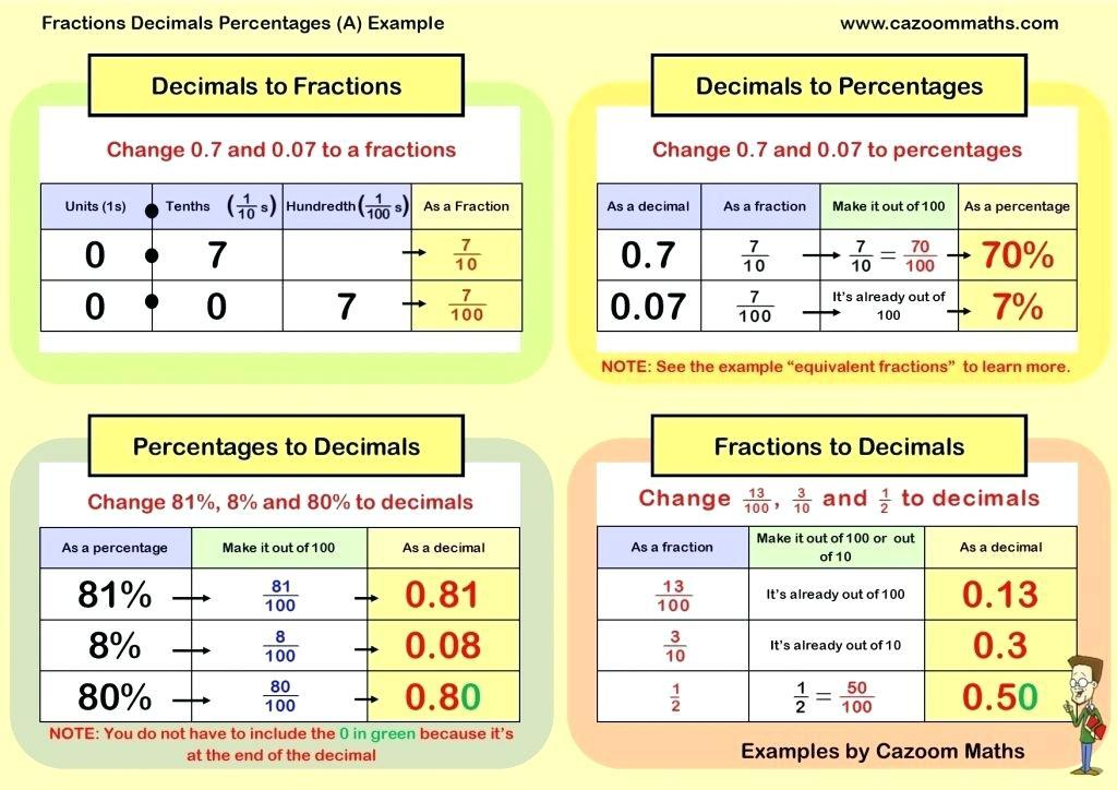 Math Worksheets Percentages Word Problems