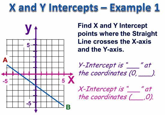 Math Worksheets X And Y Intercept 3