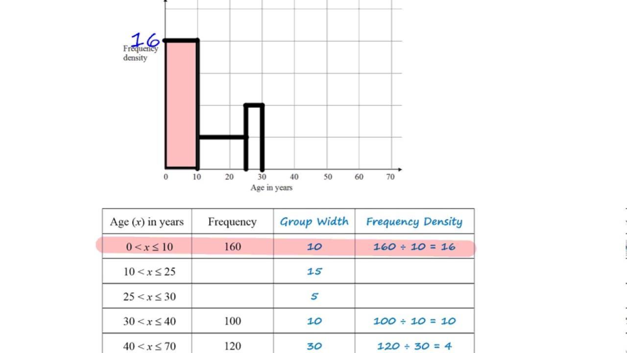 Algebra Histogram Worksheets 4