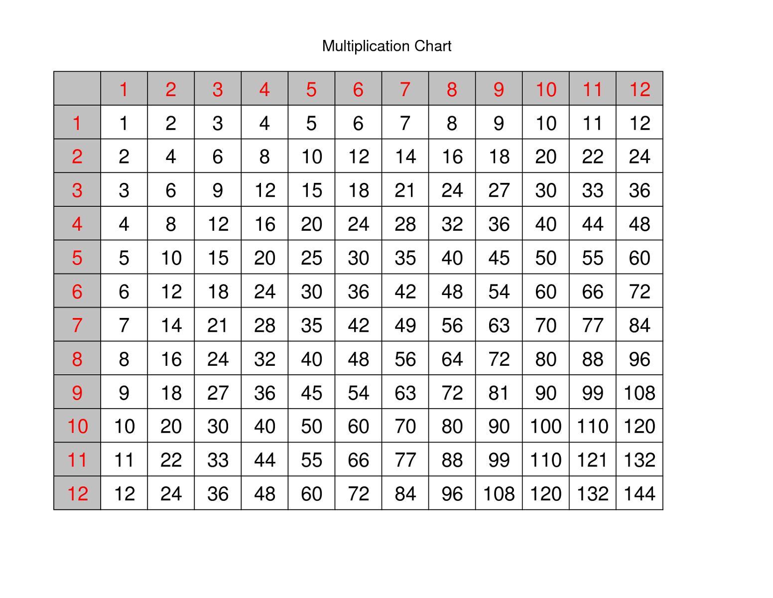 medium resolution of Free Multiplication Worksheets 1-12 – Best Kids Worksheets