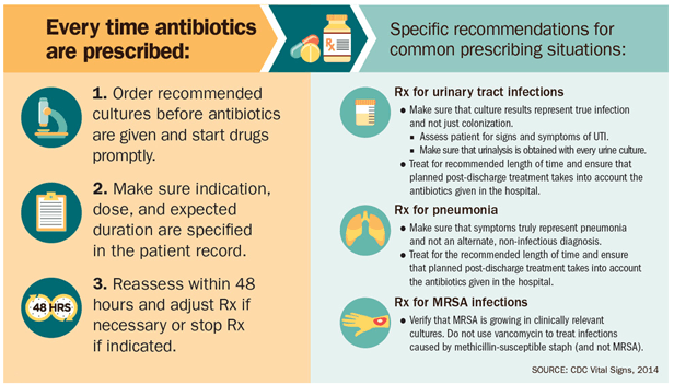 Antibiotic Resistance Facts For Kids